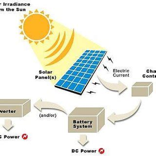 Case study of solar pv