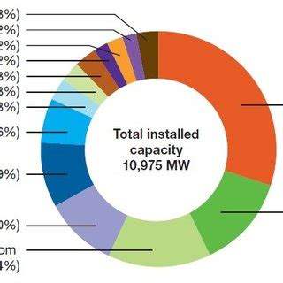 Solar, Storage & Cogeneration - Bright Power